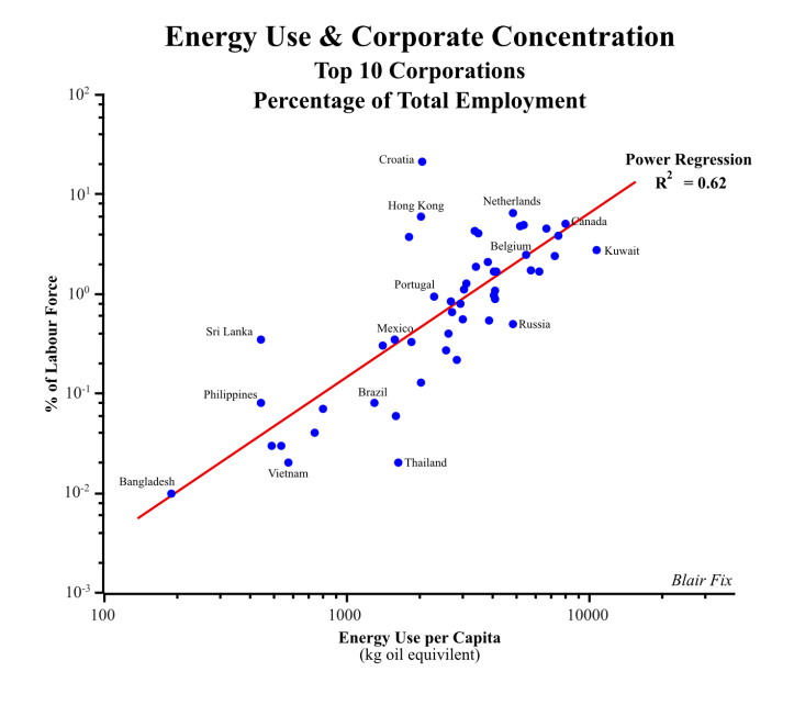 Energy & Corporate Employment