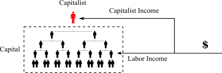 Capitalist income in a hierarchy