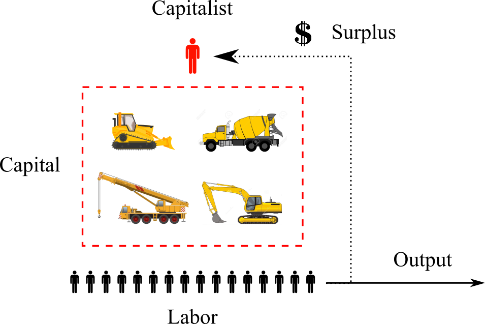 Marxist view of capitalist income