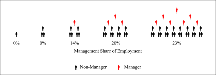 hierarchy_managers