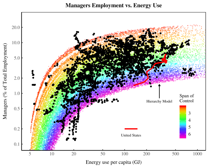managers_v_energy