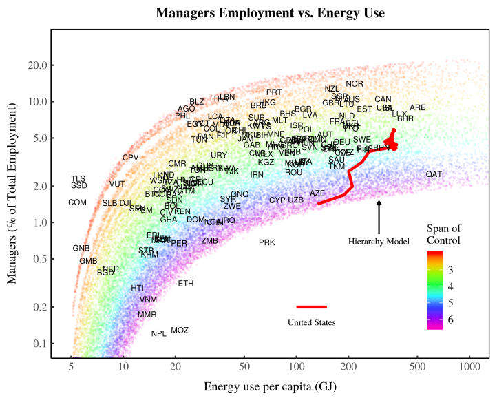 Management share of employment vs. energy use per capita
