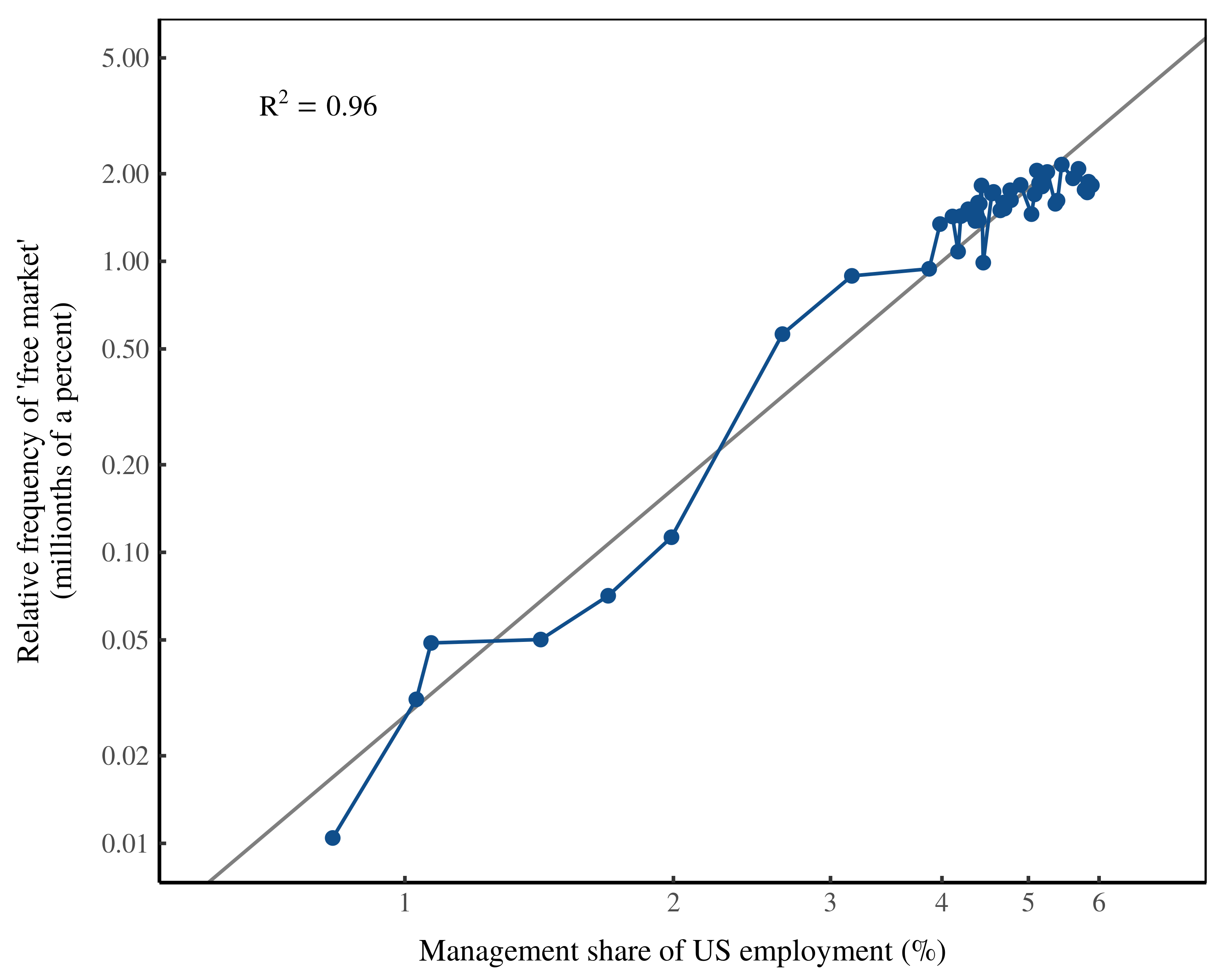 frequency of 'free market' vs management share of employment