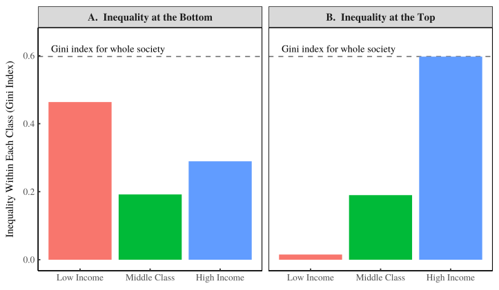 Inequality by Class