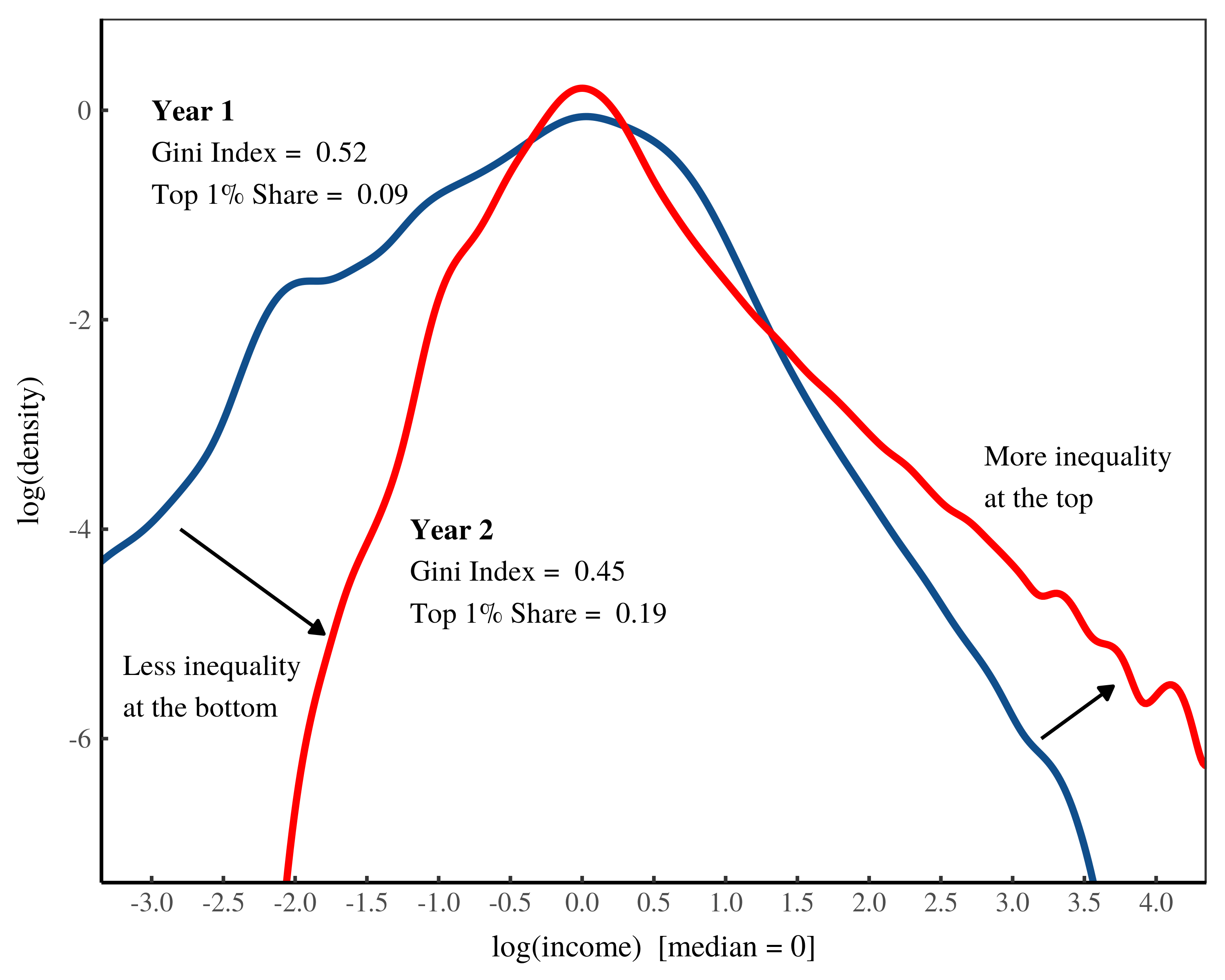 The shifting location of inequality