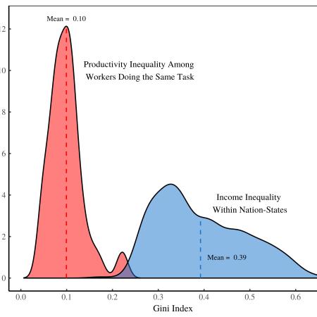 Productivity Dispersion