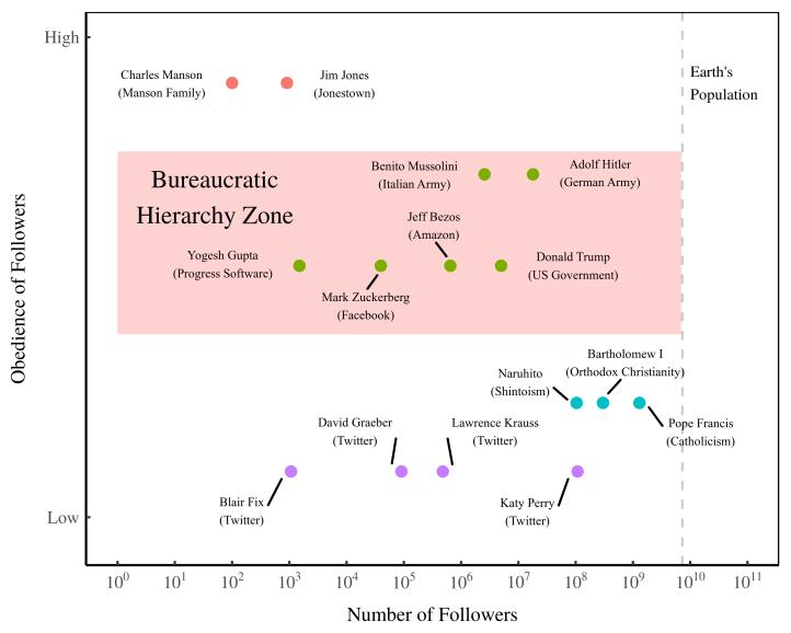 hierarchy_zone