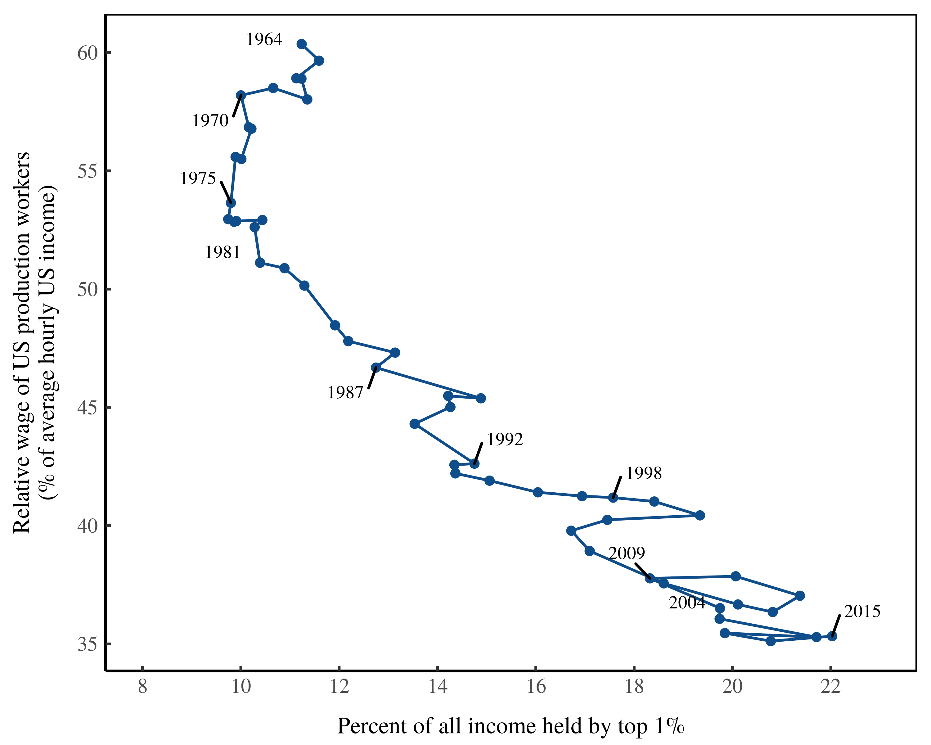 differential_income_top1