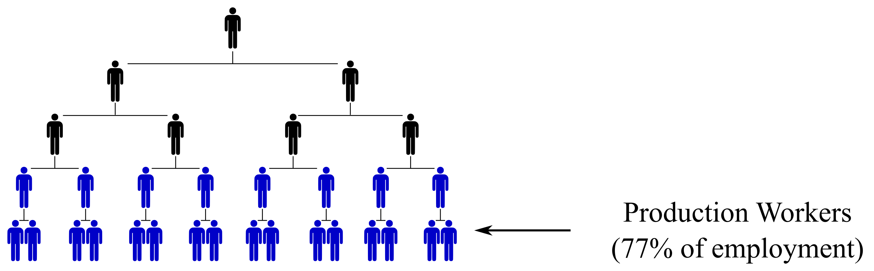 hierarchy_production_workers