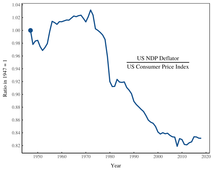 ndp_cpi_ratio