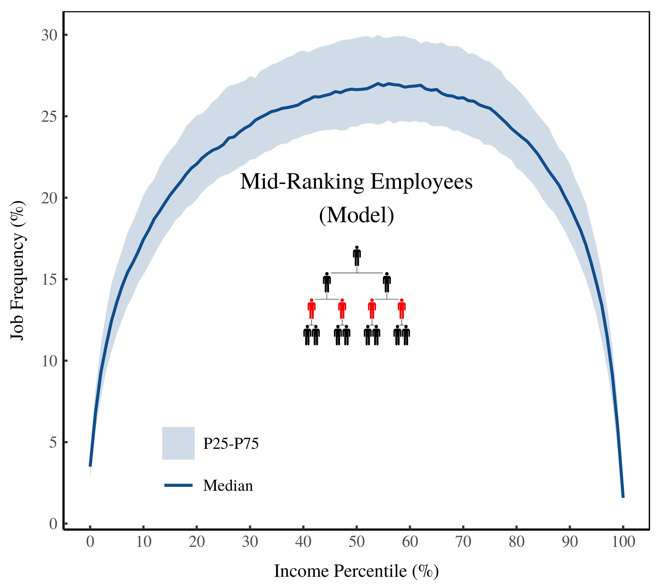 mod_mid_percentile