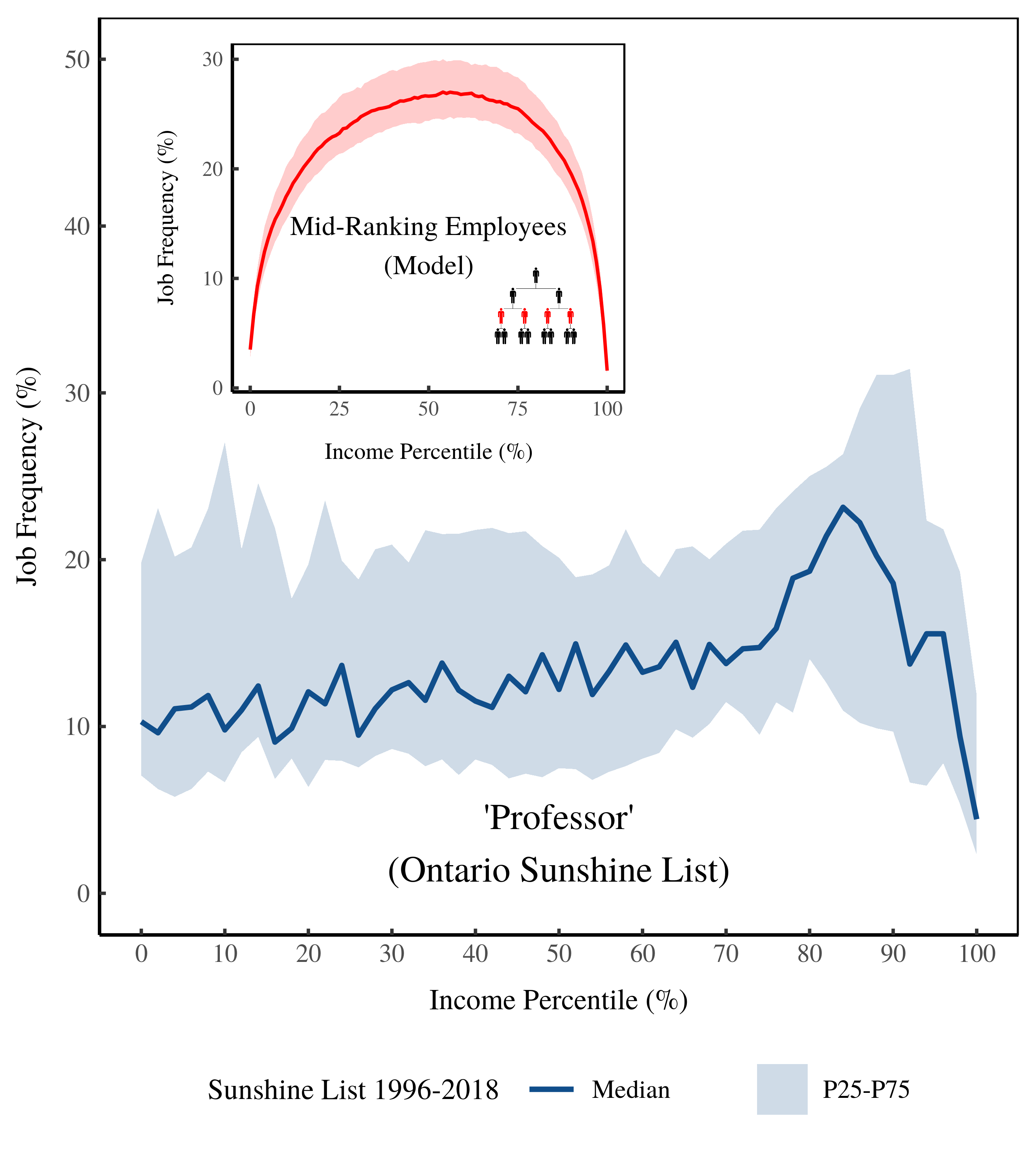 sunshine_mid_percentile