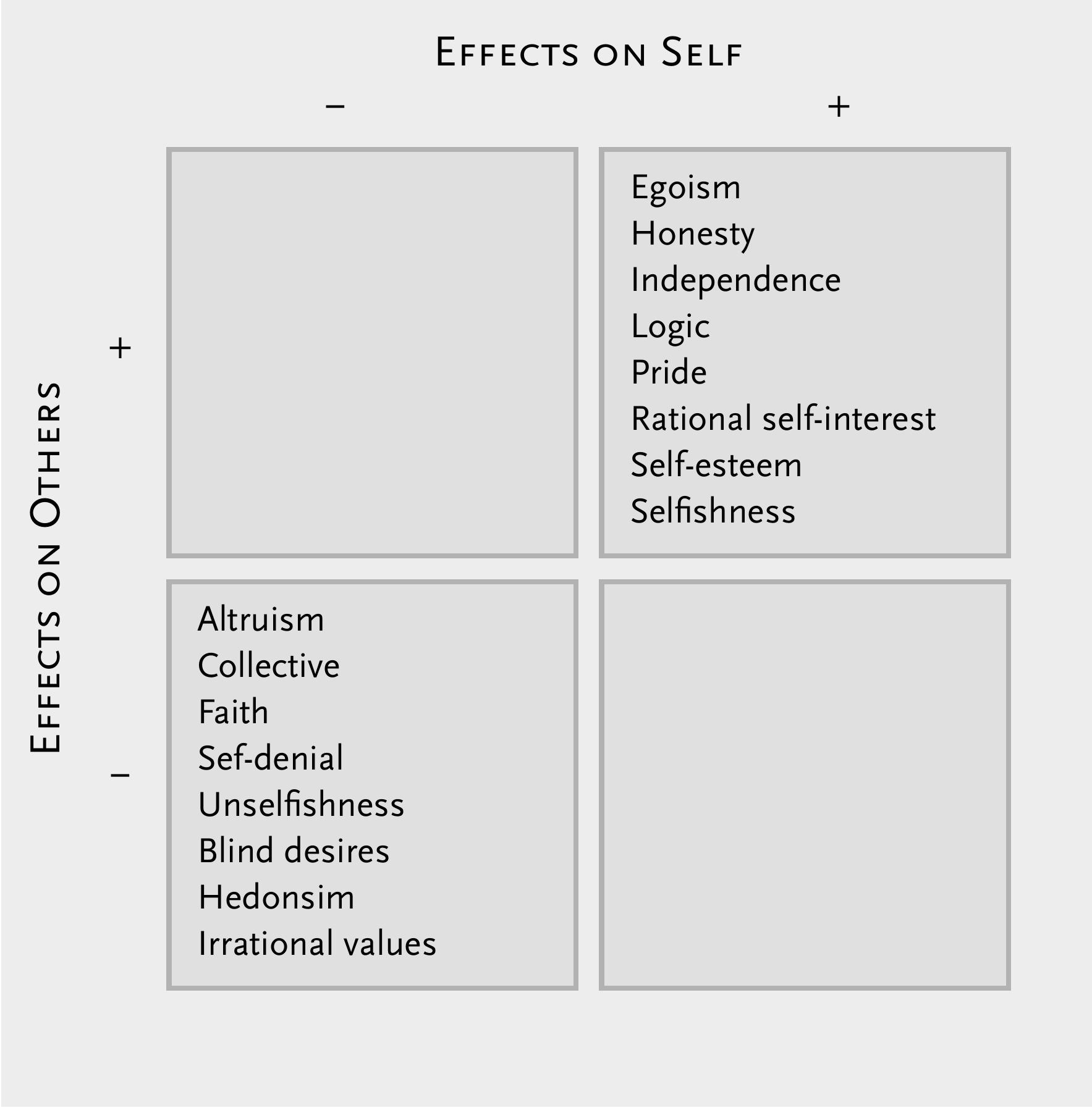 Ayn Rand's world view